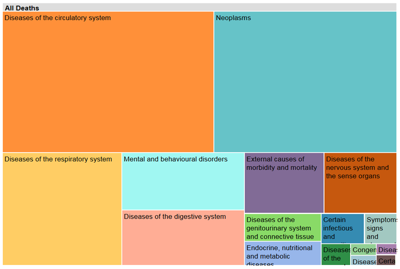 Cause of Death Treemap