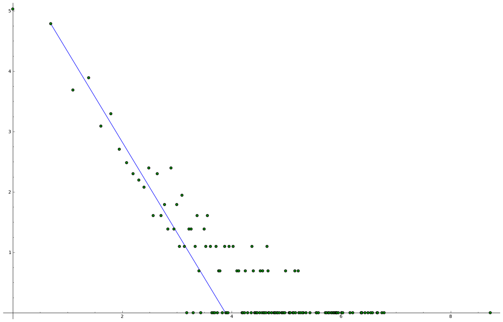 Weighted degree distribution, log-log plot