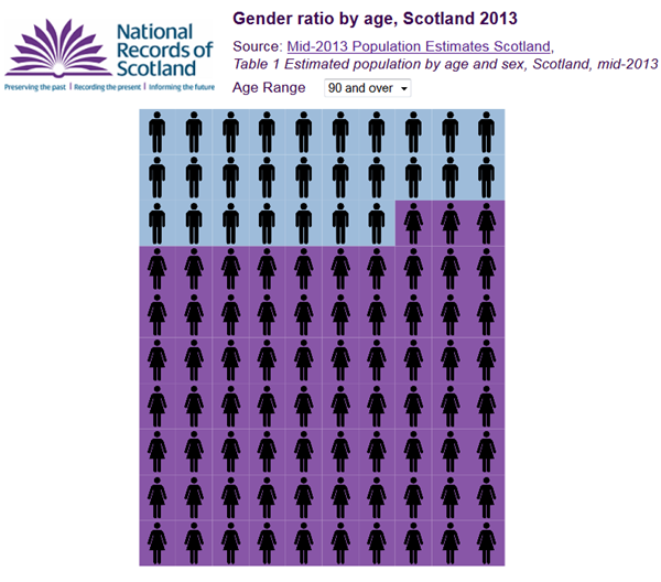 Gender distribution by age
